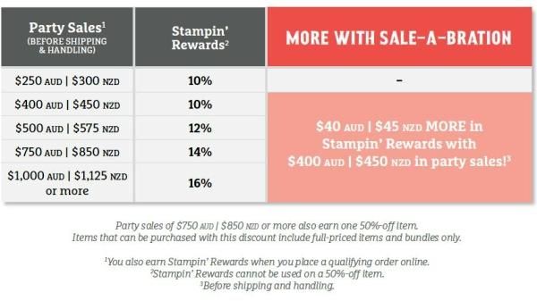 sab-stampin-reqwards